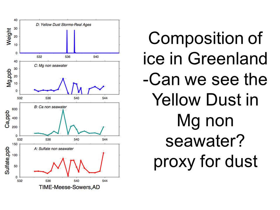 Composition of ice in Greenland -Can we see the Yellow Dust in Mg non seawater proxy for dust