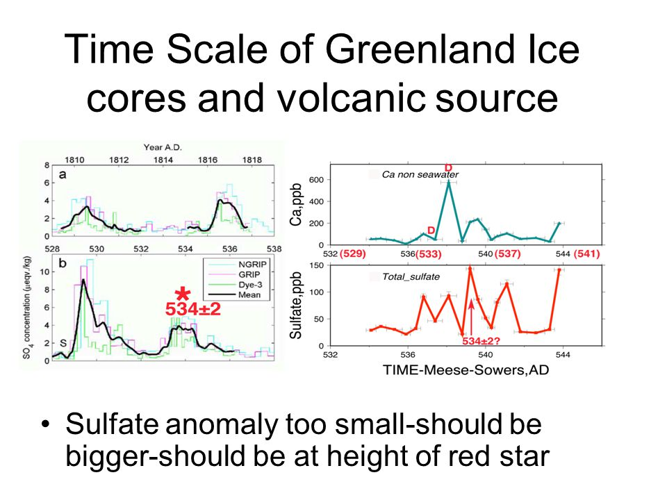 Time Scale of Greenland Ice cores and volcanic source