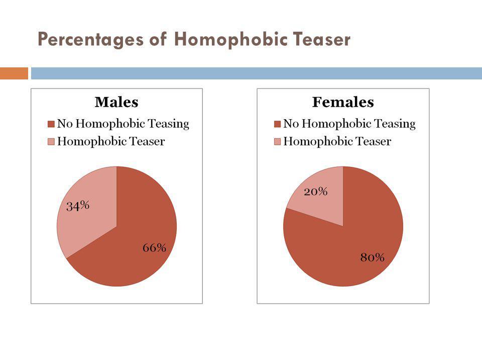 Percentages of Homophobic Teaser