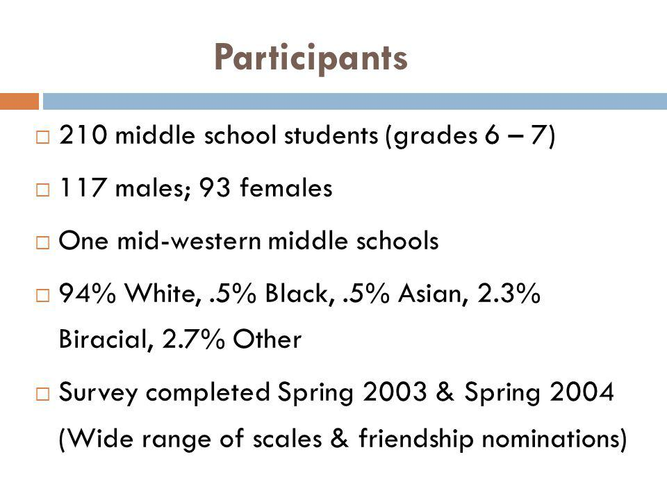 Participants 210 middle school students (grades 6 – 7)