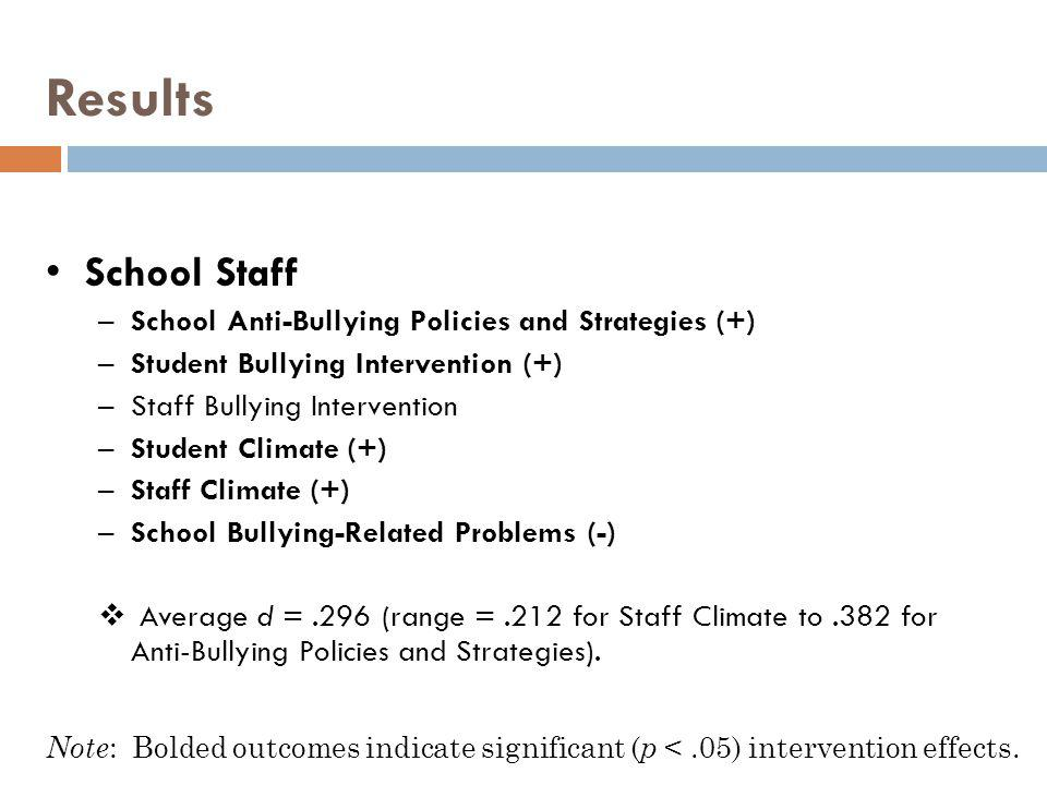 Results School Staff School Anti-Bullying Policies and Strategies (+)