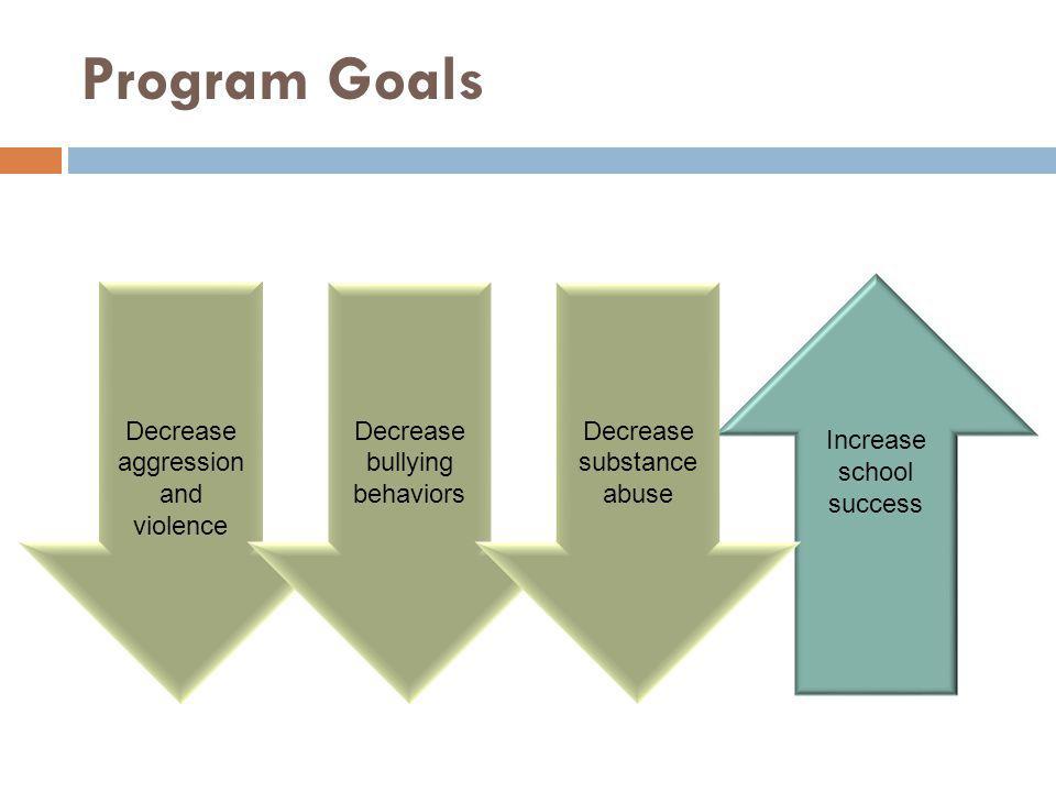 Program Goals Increase school success Decrease aggression and violence