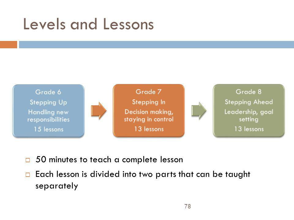 Levels and Lessons 50 minutes to teach a complete lesson