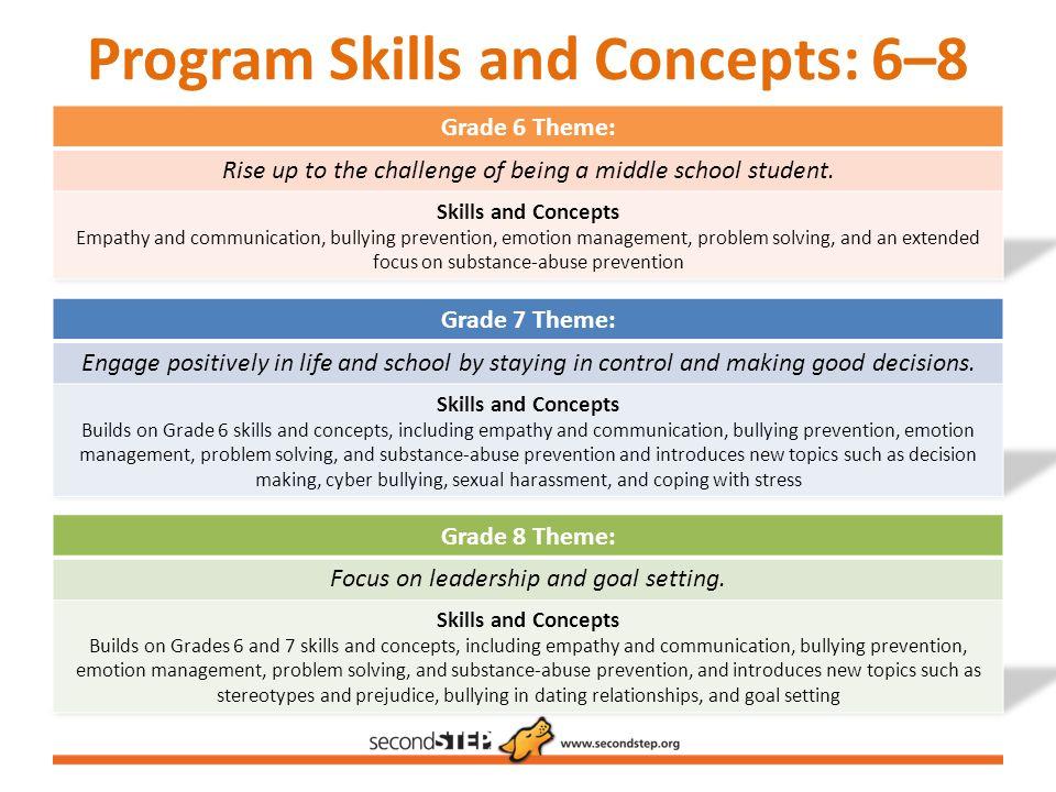Program Skills and Concepts: 6–8
