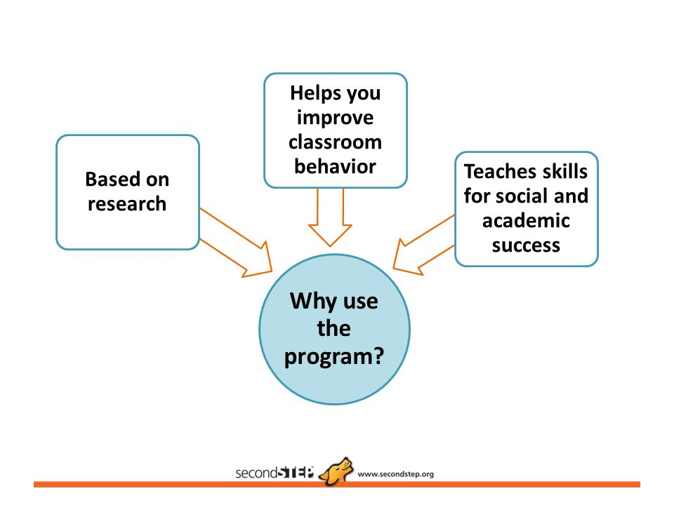 Why use the program Helps you improve classroom behavior