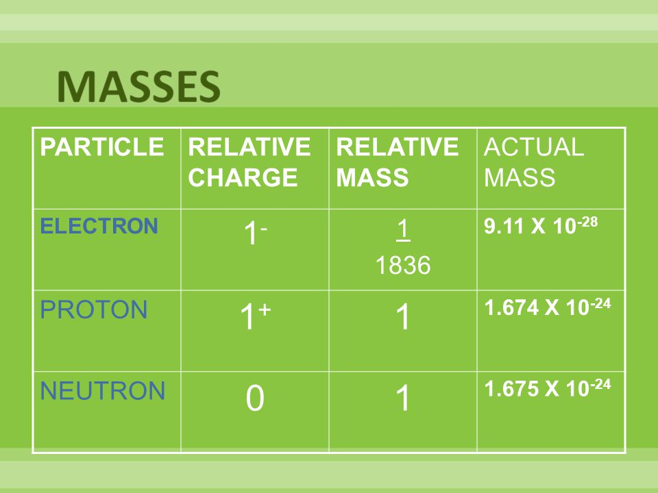 MASSES 1+ 1- PARTICLE RELATIVE CHARGE RELATIVE MASS ACTUAL MASS 1 1836