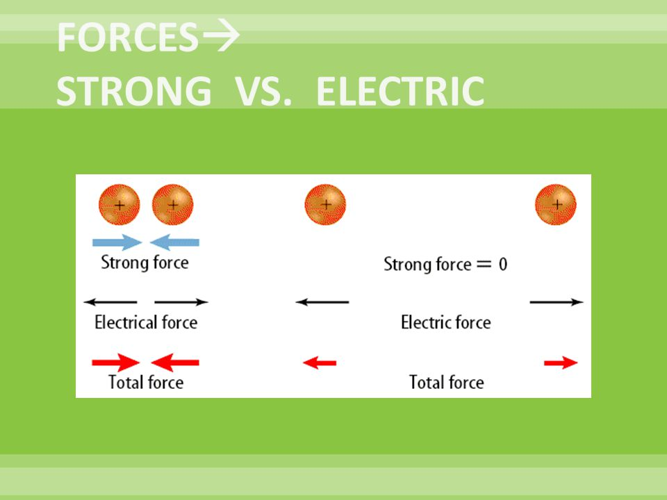 FORCES STRONG VS. ELECTRIC