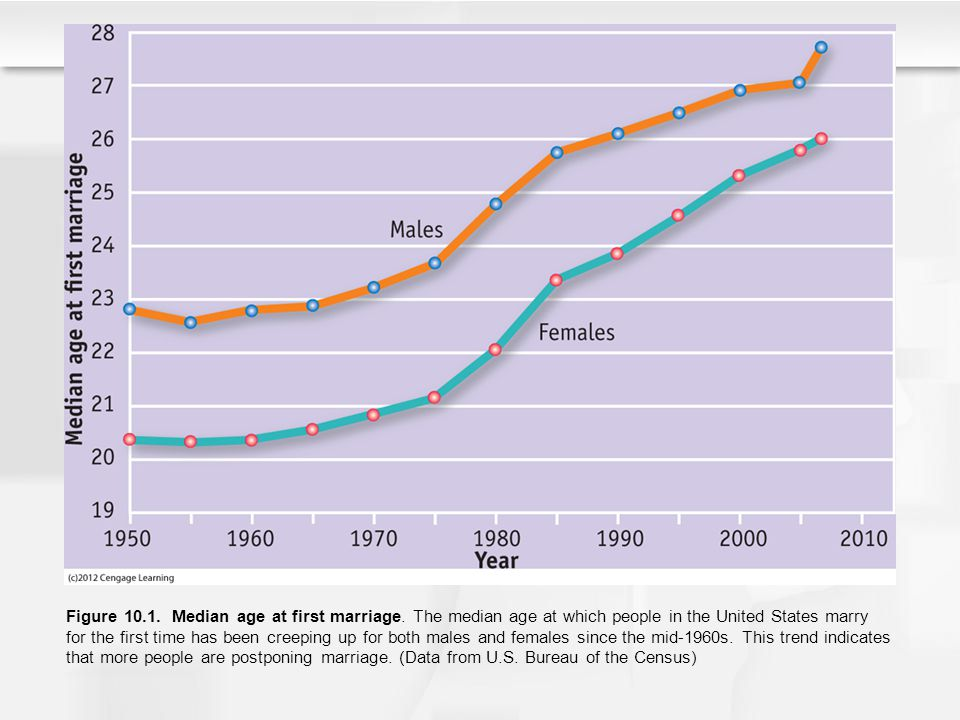Figure 10. 1. Median age at first marriage