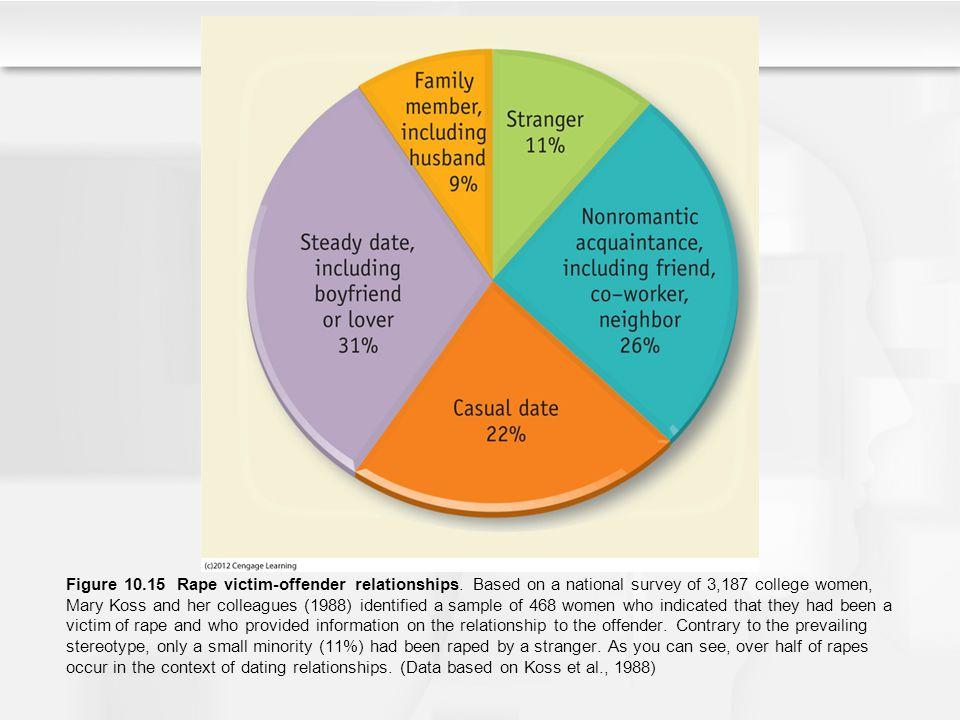 Figure 10. 15 Rape victim-offender relationships