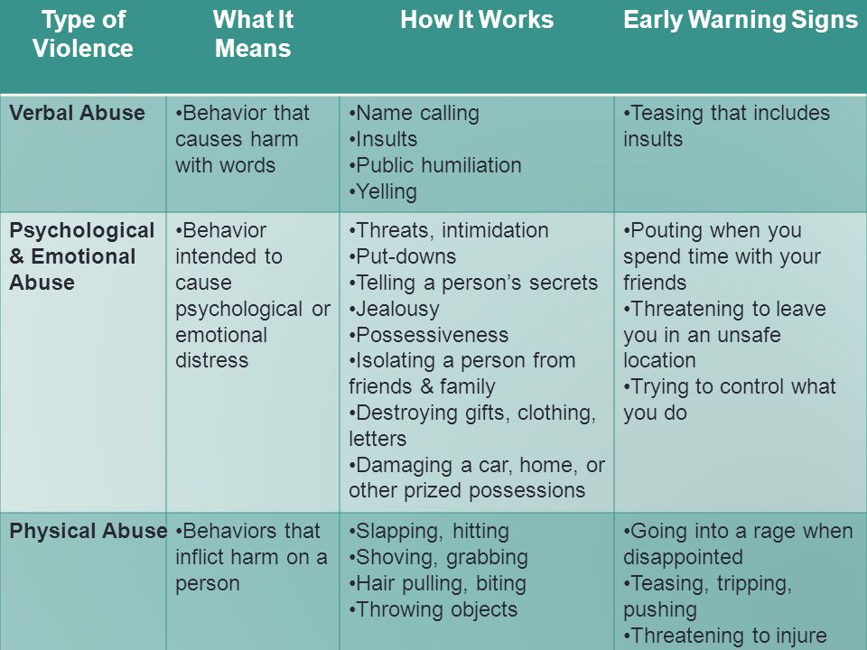 Type of Violence What It Means How It Works Early Warning Signs
