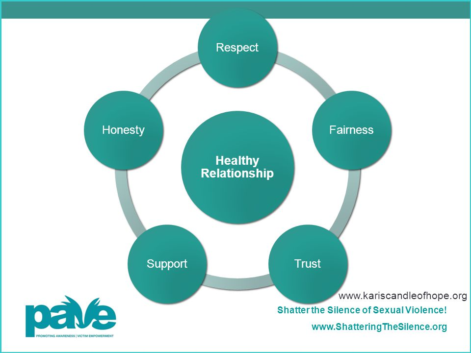 Healthy Relationship Respect Fairness Trust Support Honesty