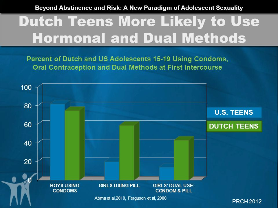Dutch Teens More Likely to Use Hormonal and Dual Methods