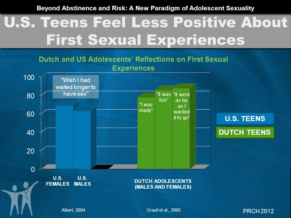 U.S. Teens Feel Less Positive About First Sexual Experiences