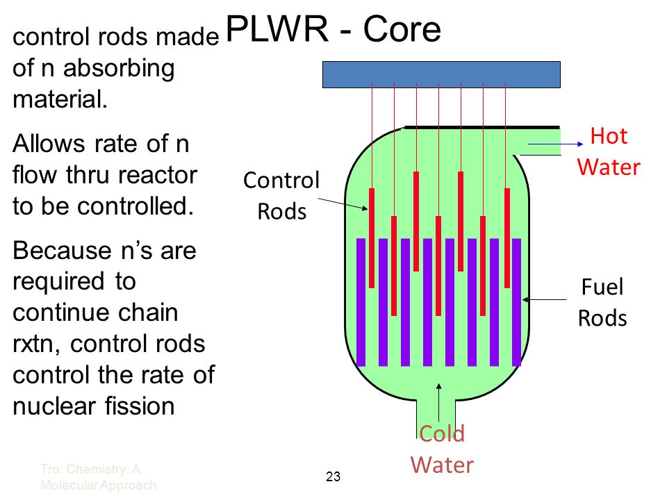 PLWR - Core control rods made of n absorbing material.