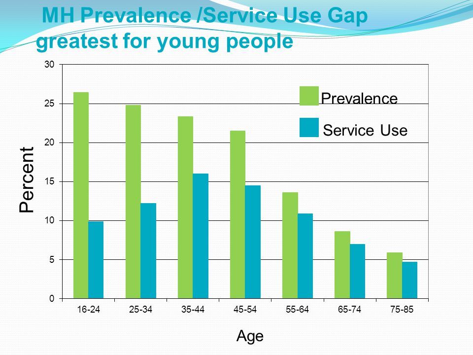 MH Prevalence /Service Use Gap greatest for young people