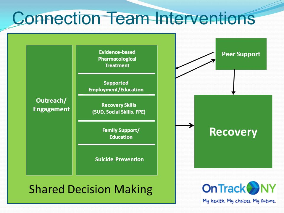 Connection Team Interventions