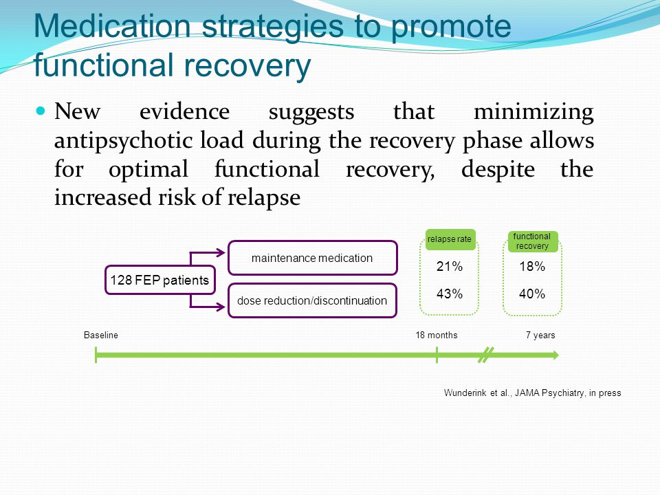 Medication strategies to promote functional recovery