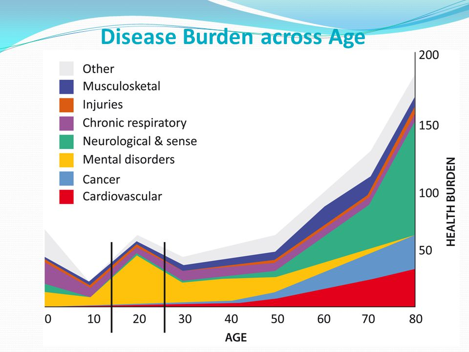 Disease Burden across Age