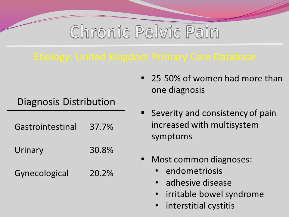 Chronic Pelvic Pain Etiology: United Kingdom Primary Care Database