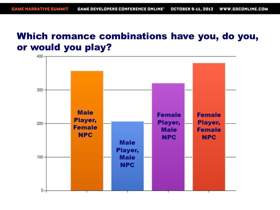 Which romance combinations have you, do you, or would you play
