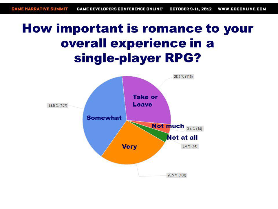 How important is romance to your overall experience in a
