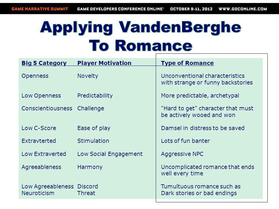 Applying VandenBerghe