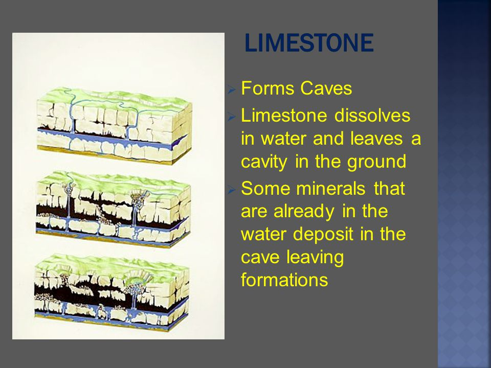 Limestone Forms Caves. Limestone dissolves in water and leaves a cavity in the ground.