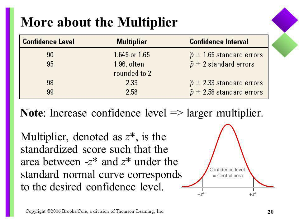 More about the Multiplier