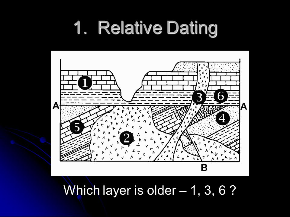 1. Relative Dating Which layer is older – 1, 3, 6