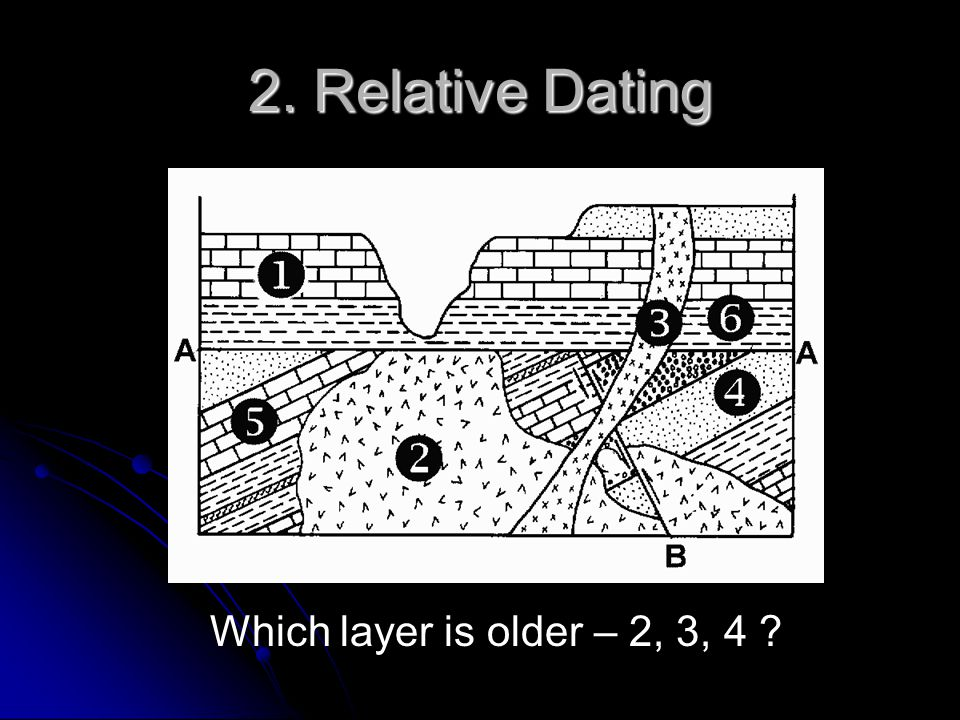 2. Relative Dating Which layer is older – 2, 3, 4