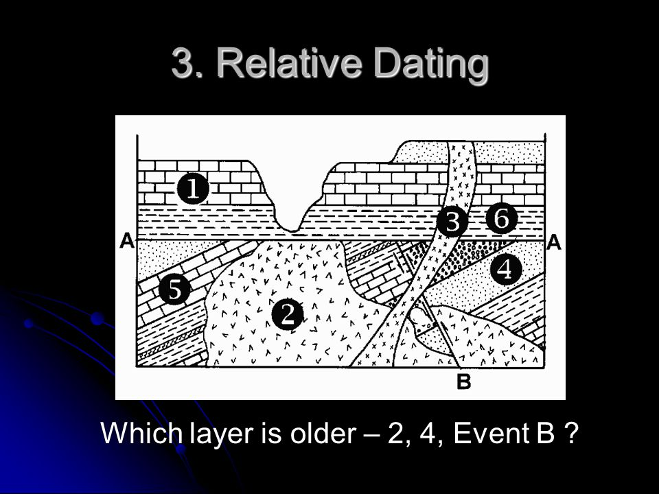 3. Relative Dating Which layer is older – 2, 4, Event B