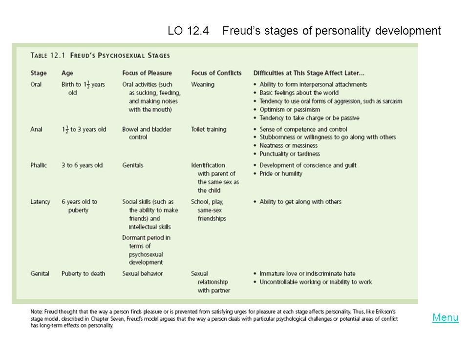 LO 12.4 Freud's stages of personality development
