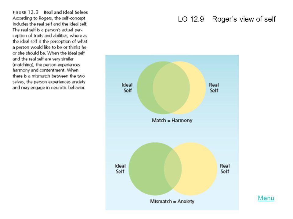 LO 12.9 Roger's view of self Menu
