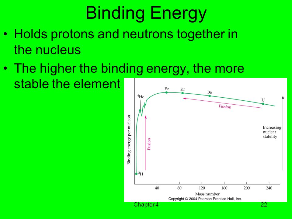 Binding Energy Holds protons and neutrons together in the nucleus