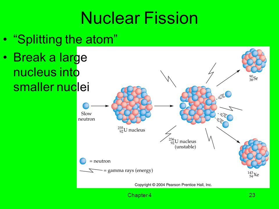Nuclear Fission Splitting the atom