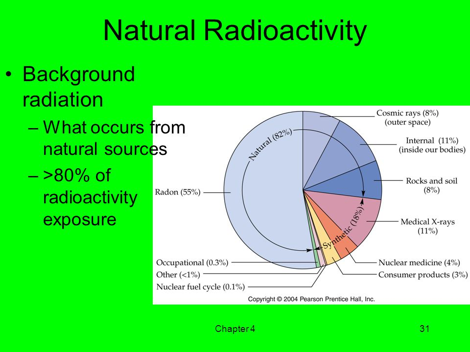 Natural Radioactivity