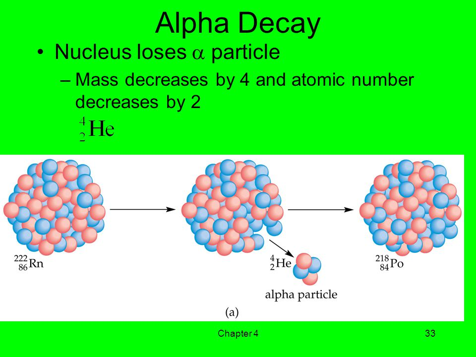 Alpha Decay Nucleus loses  particle
