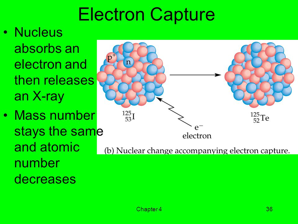 Electron Capture Nucleus absorbs an electron and then releases an X-ray. Mass number stays the same and atomic number decreases.
