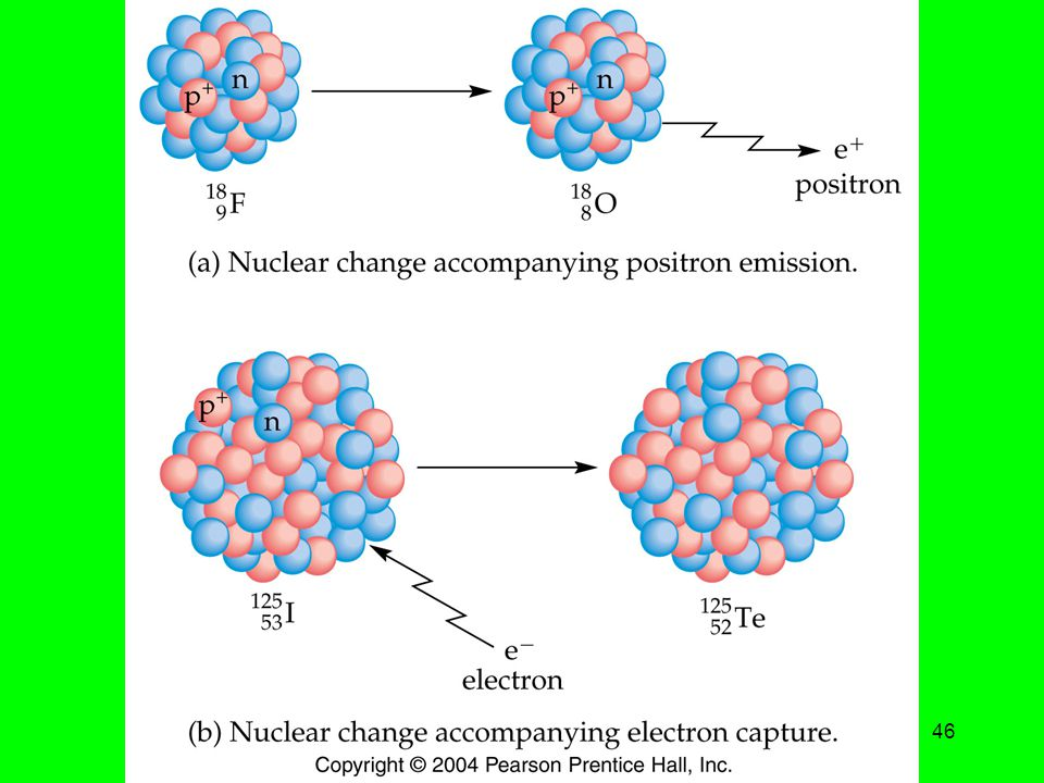 1 April Title: Positron Emission and Electron Capture. Caption: Nuclei undergoing positron emission and electron capture.