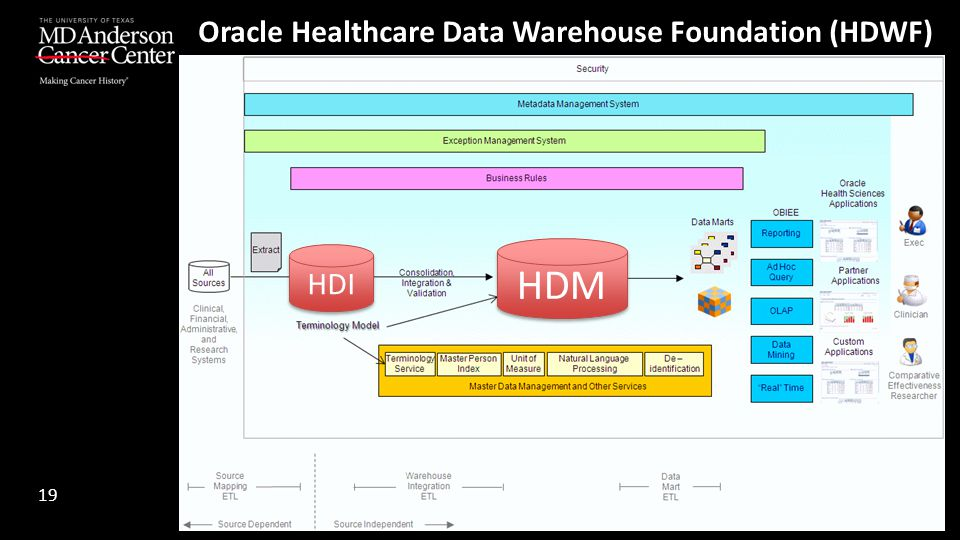 Oracle Healthcare Data Warehouse Foundation (HDWF)