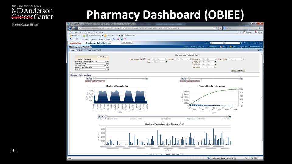 Pharmacy Dashboard (OBIEE)