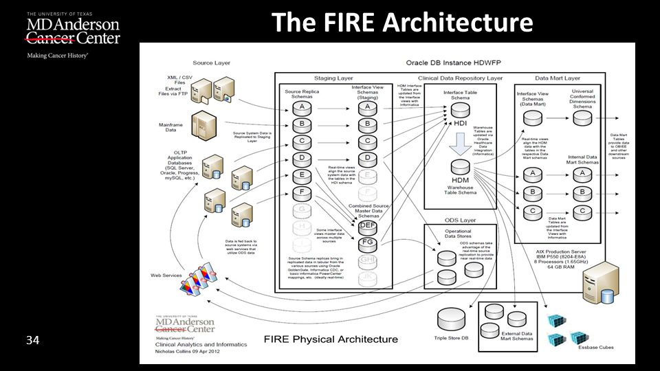 The FIRE Architecture 34