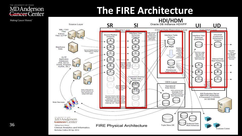 The FIRE Architecture HDI/HDM SR SI UI UD 36