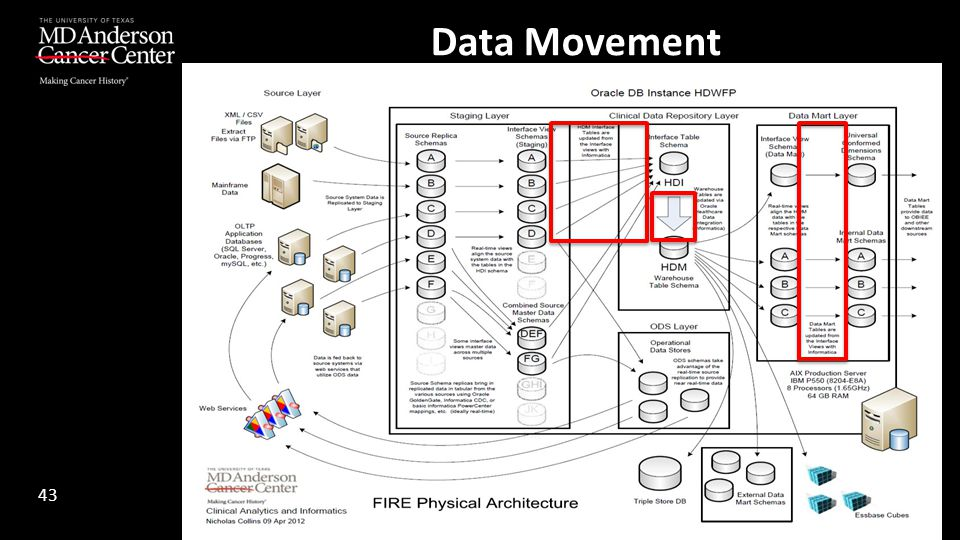 Data Movement 43