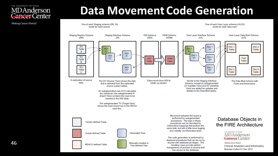 Data Movement Code Generation