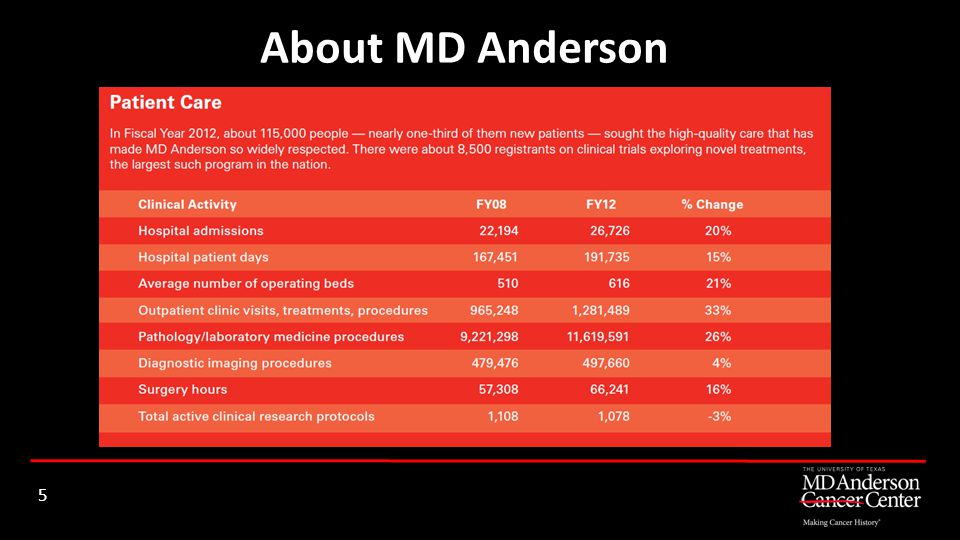 About MD Anderson 5