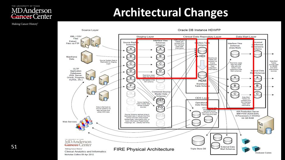 Architectural Changes