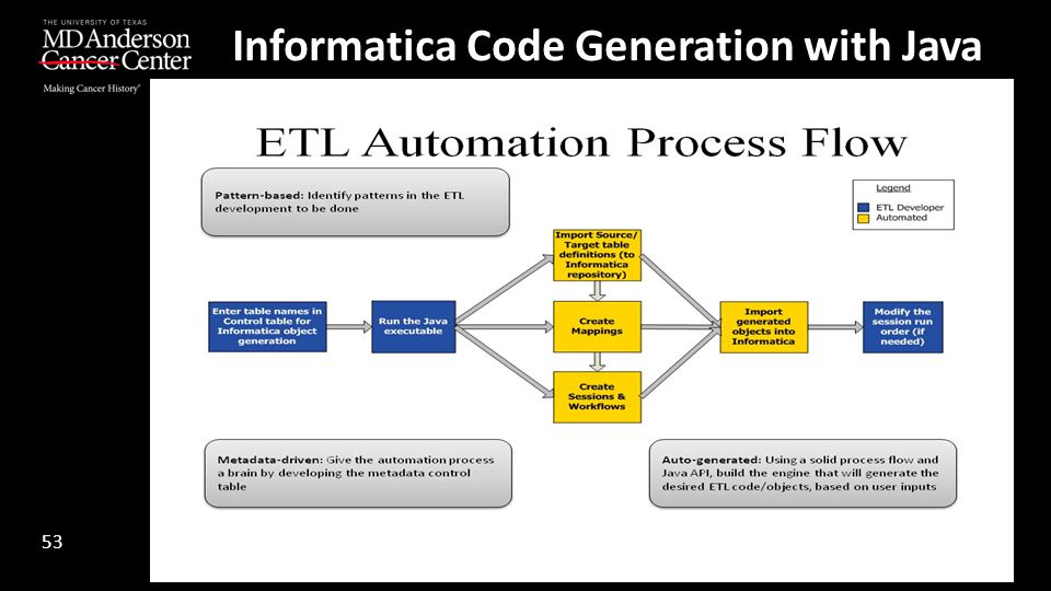 Informatica Code Generation with Java