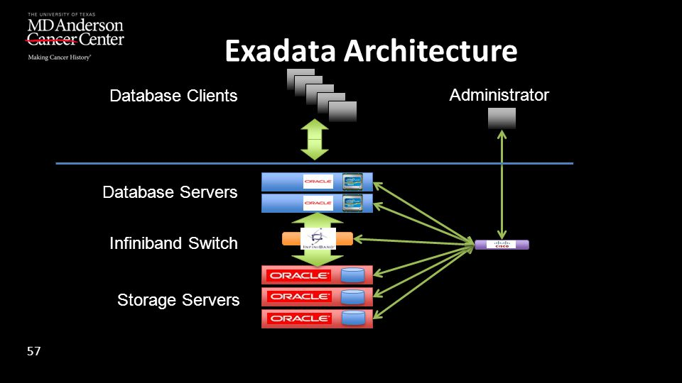 Exadata Architecture Database Clients Administrator Database Servers