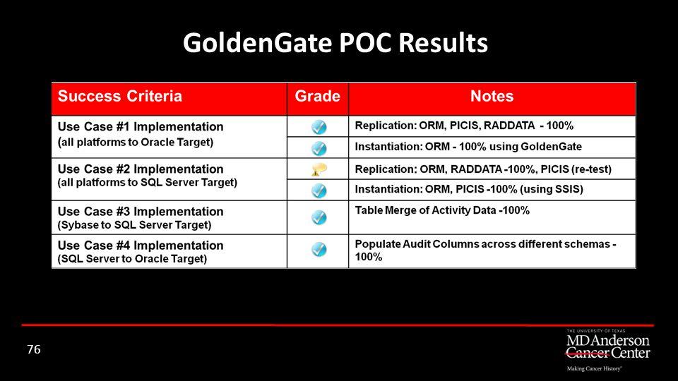 GoldenGate POC Results